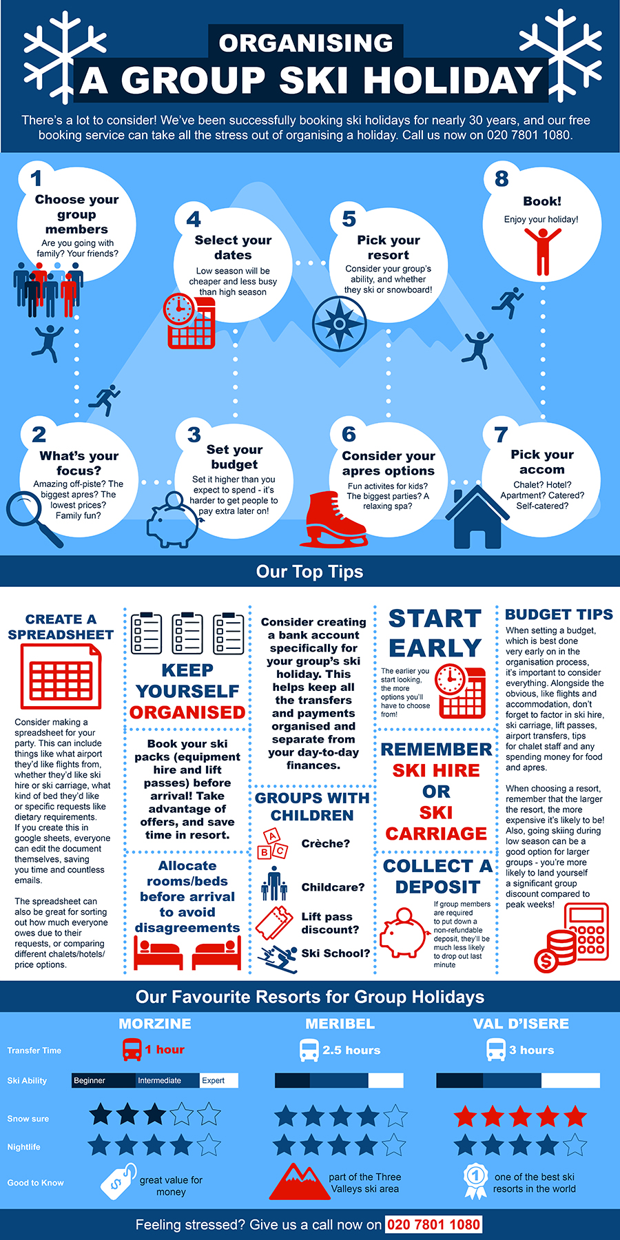 Organising A Group Ski Holiday Infographic